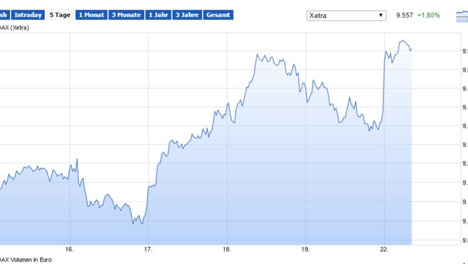Ölpreis stärkt Europas Börsen, Pfund bricht ein