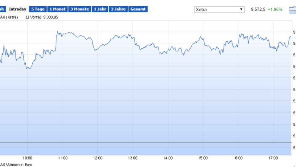 Europas Börsen starten mit Gewinnen in die Woche