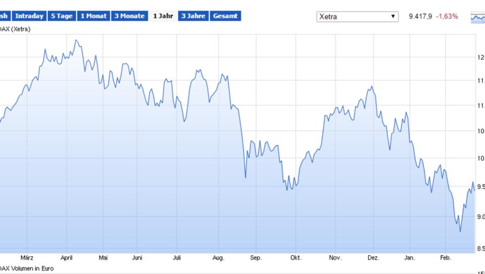Europas Börsen schließen deutlich im Minus