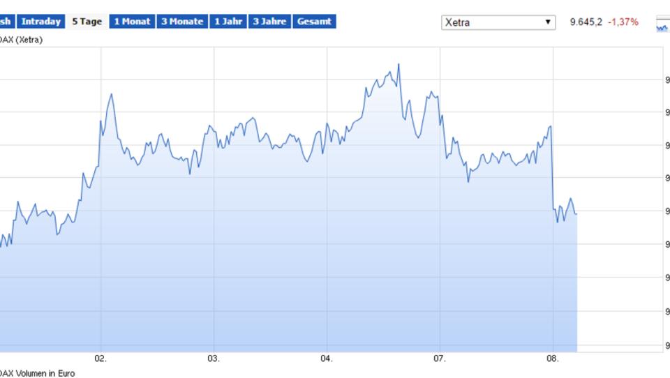Nach Daten aus China: Europas Börsen geben nach