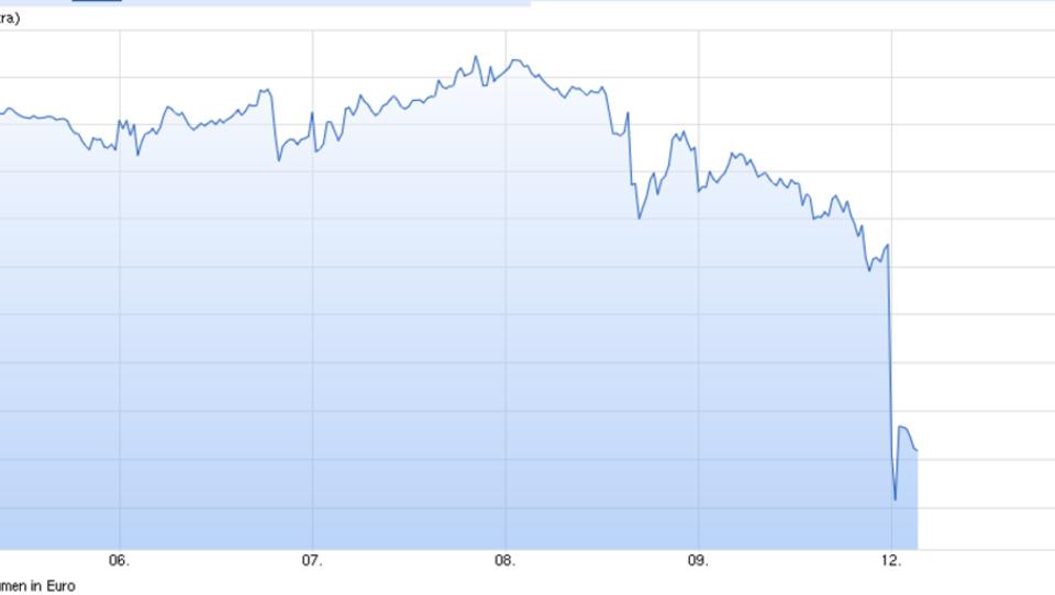 Märkte nervös: Ausverkauf bei Aktien, Bonds nach oben