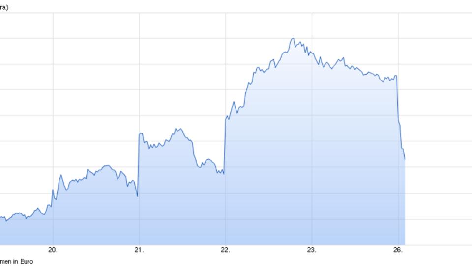 Dax gibt nach: Deutsche Bank verzeichnet hohe Verluste