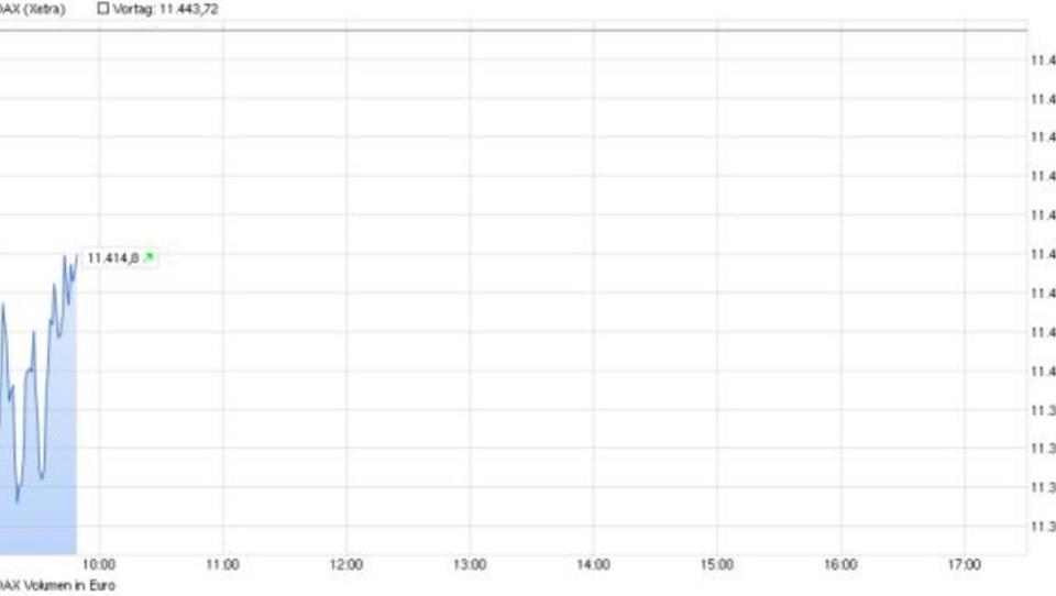 Dax verliert 0,5 Prozent