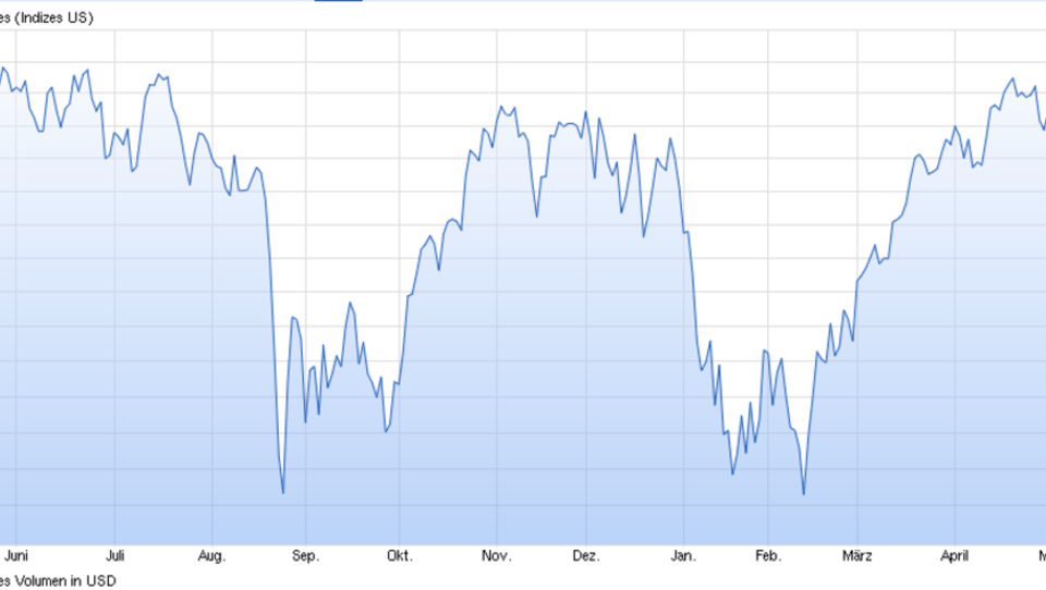 Kein Vertrauen in US-Wirtschaft: Investoren ziehen Gelder aus Aktien-Fonds ab