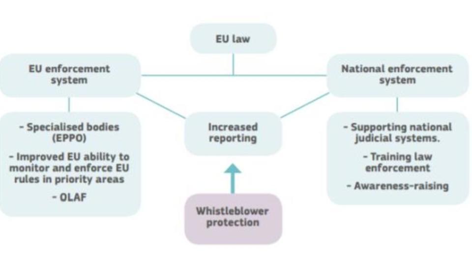 Verfehlungen in Unternehmen: EU stärkt Rechte von Whistleblowern