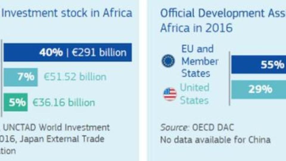 EU stockt Gelder für Afrika um dutzende Millionen auf