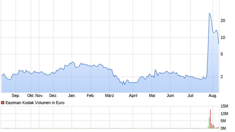 Kodak-Aktienkurs bricht um fast 50 Prozent ein