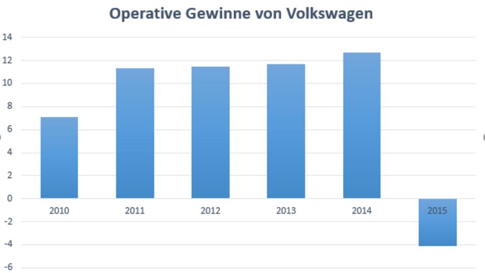 Volkswagen meldet Milliarden-Verlust und kürzt Boni