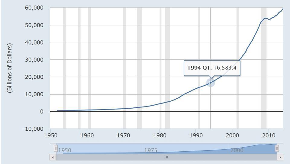 USA: Verschuldung erreicht Rekord-Niveau von 60 Billionen Dollar