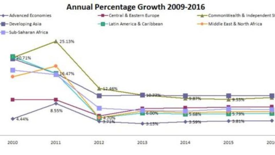 Welthandel: Rückgang bei Export und Import in Schwellenländern