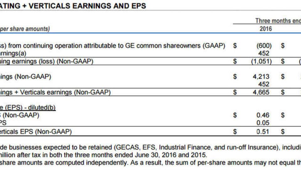 General Electric: Schöne Zahlen, doch nur die halbe Wahrheit