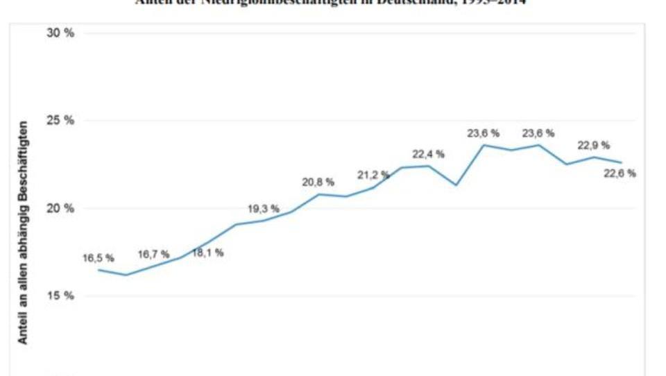 Armut in Deutschland steigt trotz Rekord-Beschäftigung