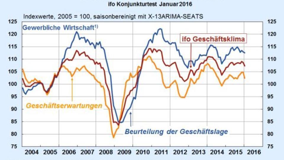 Stimmung in der deutschen Wirtschaft erheblich verschlechtert