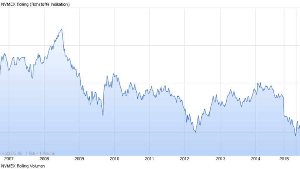 Rückschlag: USA können bei niedrigen Gas-Preisen nicht mit Russland mithalten