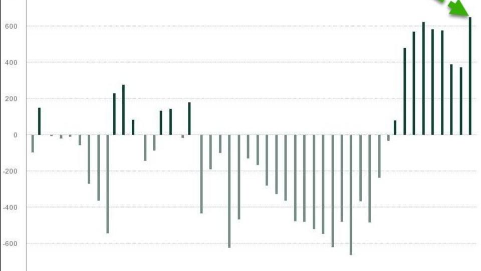 Zentralbanken weltweit steigern ihre Gold-Käufe beträchtlich