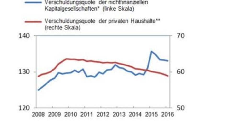 Keine Lust auf Risiko: Europäer sparen und bauen Schulden ab