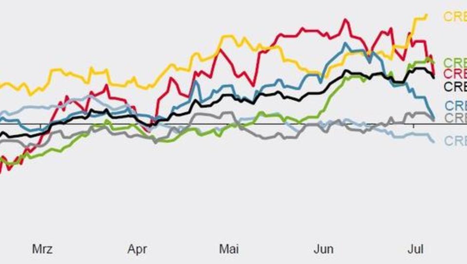 Rohstoff-Markt: Große Schwankungen, interessante Chancen