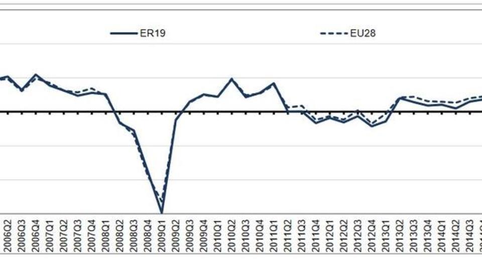 Wachstum der Wirtschaft in Europa überraschend schwach