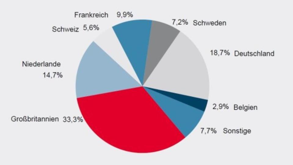 Helaba: Immobilien in Deutschland könnten vom Brexit profitieren