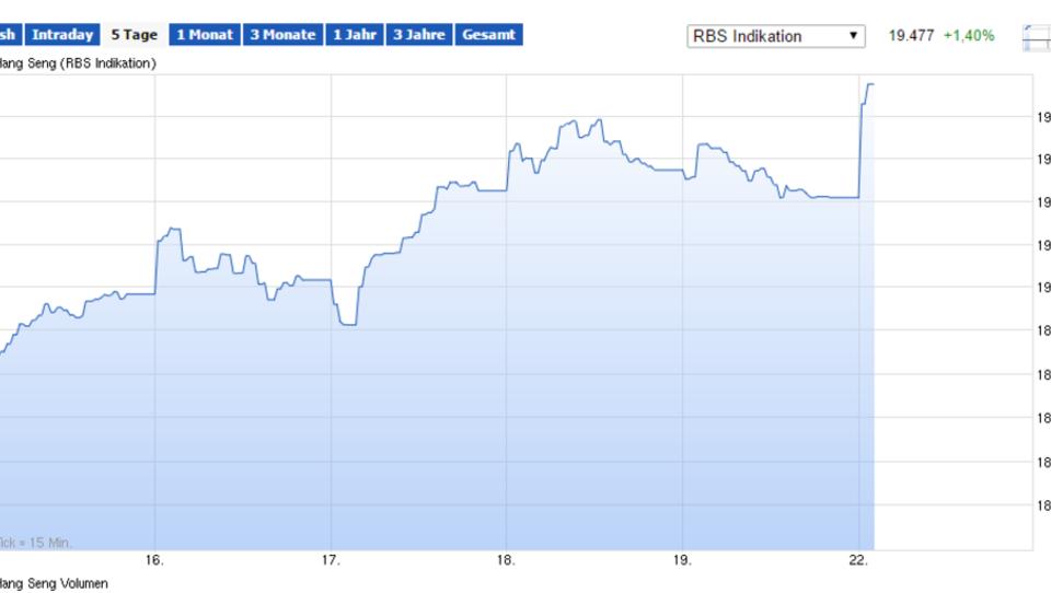Yen-Schwäche stützt Nikkei, Chinas Börsen im Plus