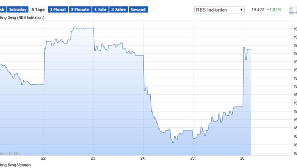 Gewinne an Asiens Börsen, Dax steigt deutlich