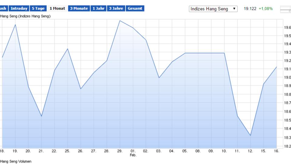 Asiens Börsen melden Gewinne, Dax startet stabil