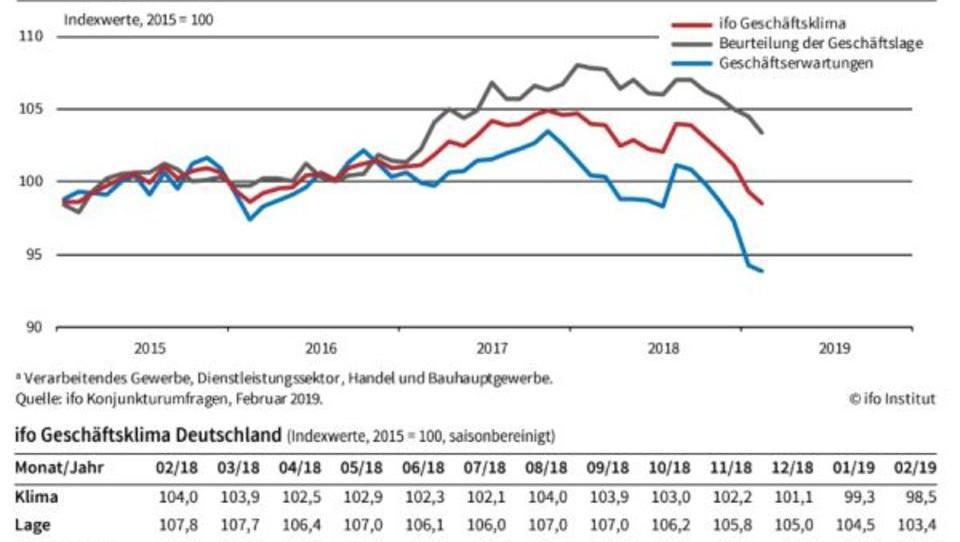 Ifo-Index: Deutschland stehen wirtschaftlich harte Zeiten bevor