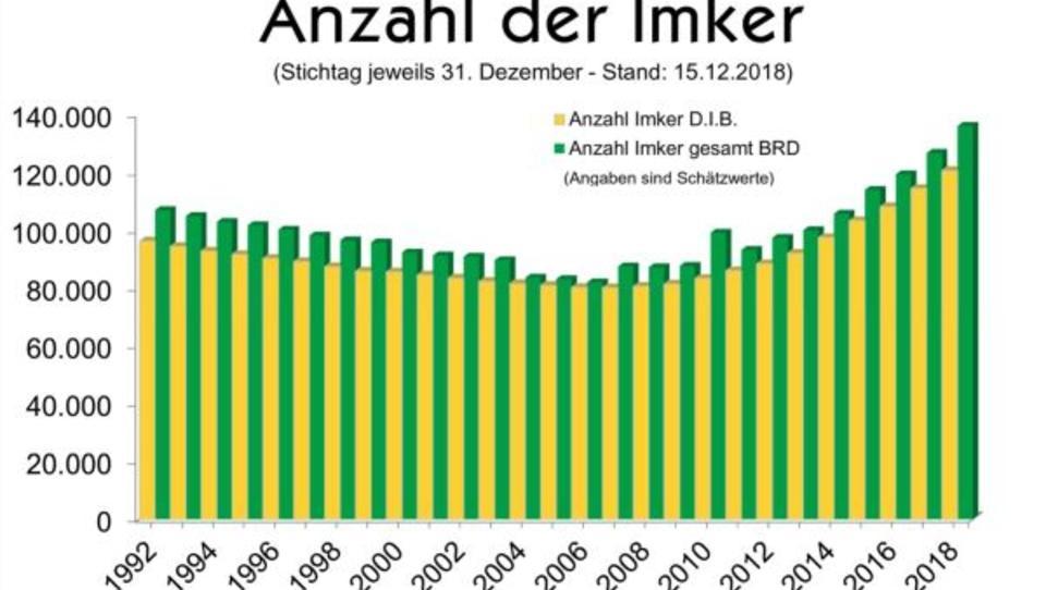 Deutschland: Anzahl der Imker steigt auf Rekordhoch