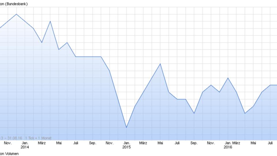 Zentralbanken hoffen auf deutlichen Anstieg der Inflation