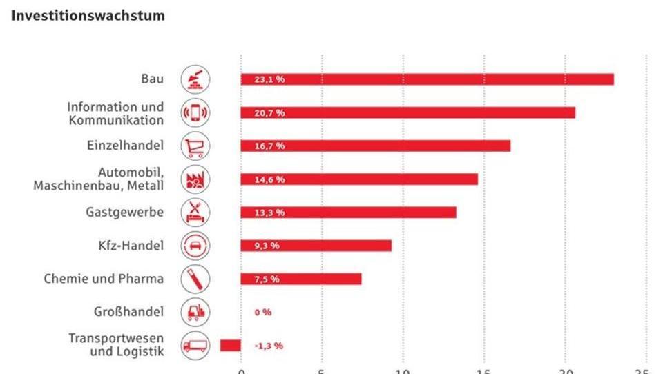 Sparkassen: Mittelstand muss stärker investieren