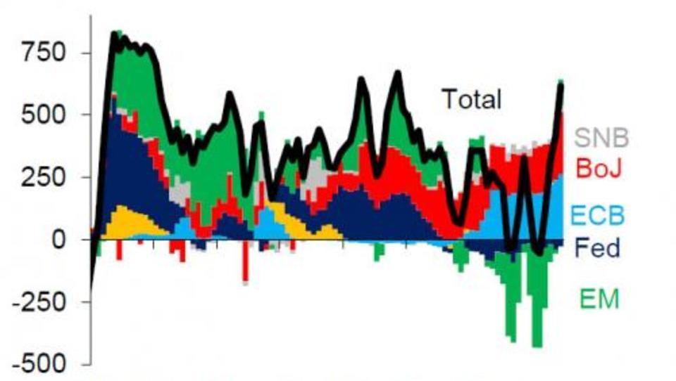 Hochriskant: Zentralbanken stützen heimlich Aktien-Kurse