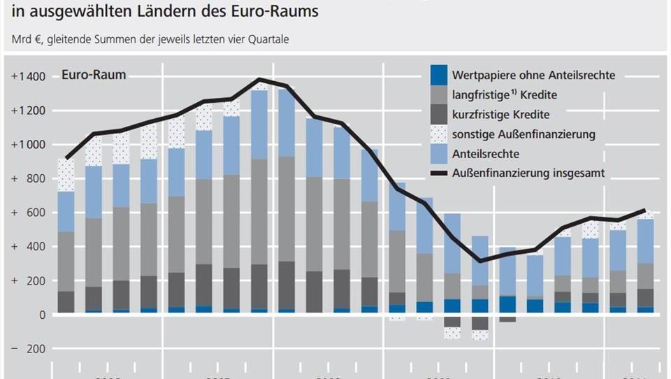Die Geldschwemme der EZB kann Europas Konjunktur nicht beleben