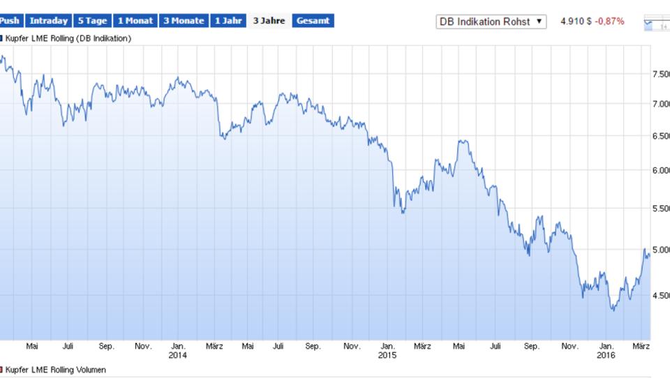 Fallender Kupferpreis drückt Bergbau-Aktien ins Minus
