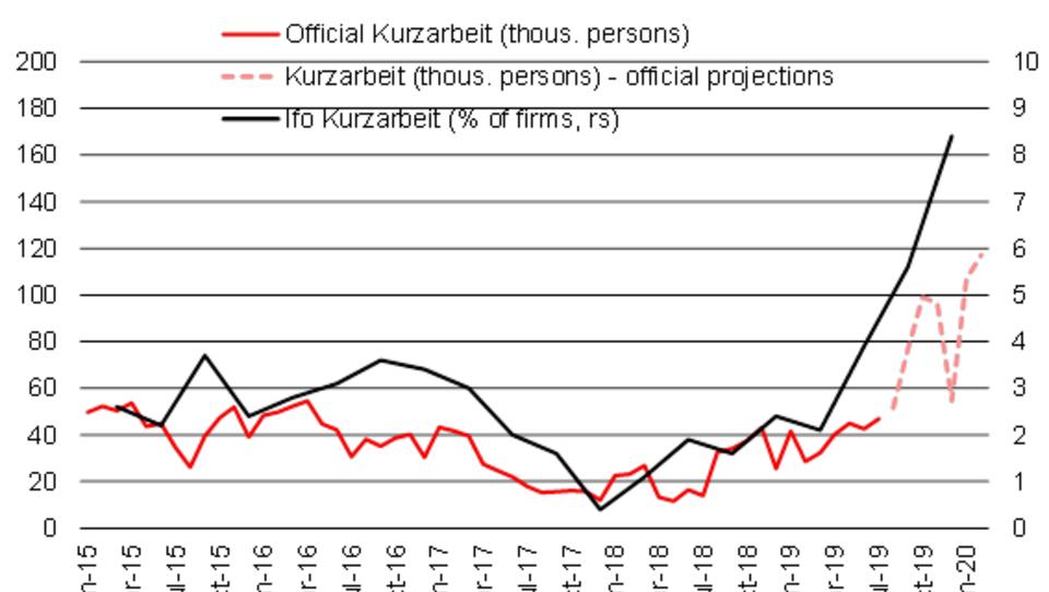 Studie: Deutschland Schlusslicht bei Höhe des Kurzarbeitergelds