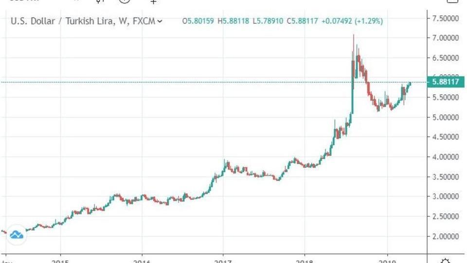 Devisenhändler verkaufen in großem Stil türkische Lira