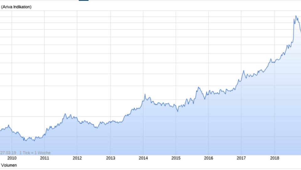 Türkei: Panikverkäufe am Finanzmarkt, Leitindex bricht ein