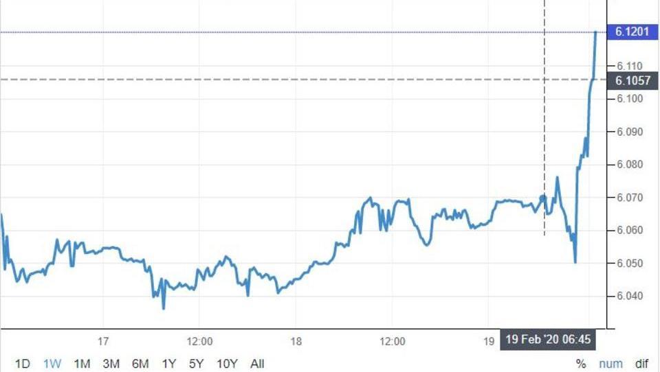 Türkische Lira gerät unter starken Verkaufsdruck