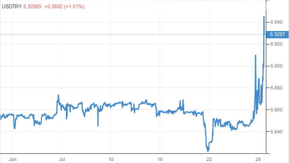 Zentralbank verliert die Kontrolle: Türkische Lira stürzt ab