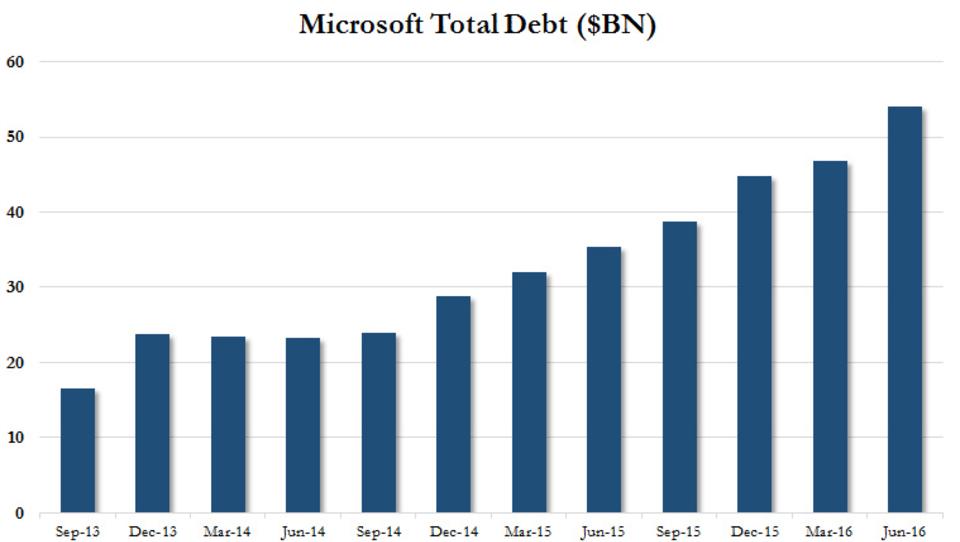 Microsoft kauft eigene Aktien in Milliardenhöhe zurück