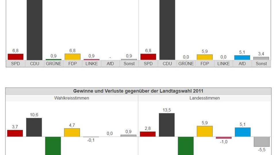 Gemeinde Nürburg: Grüne stürzen von 20,8 Prozent auf 0,0 Prozent