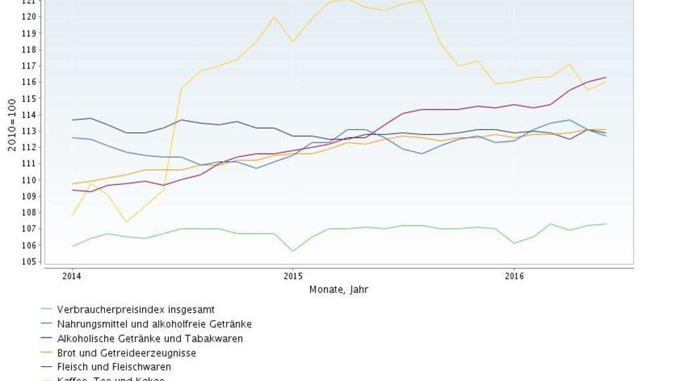 Inflation Deutschland: Draghis Maßnahmen zeigen keine Wirkung