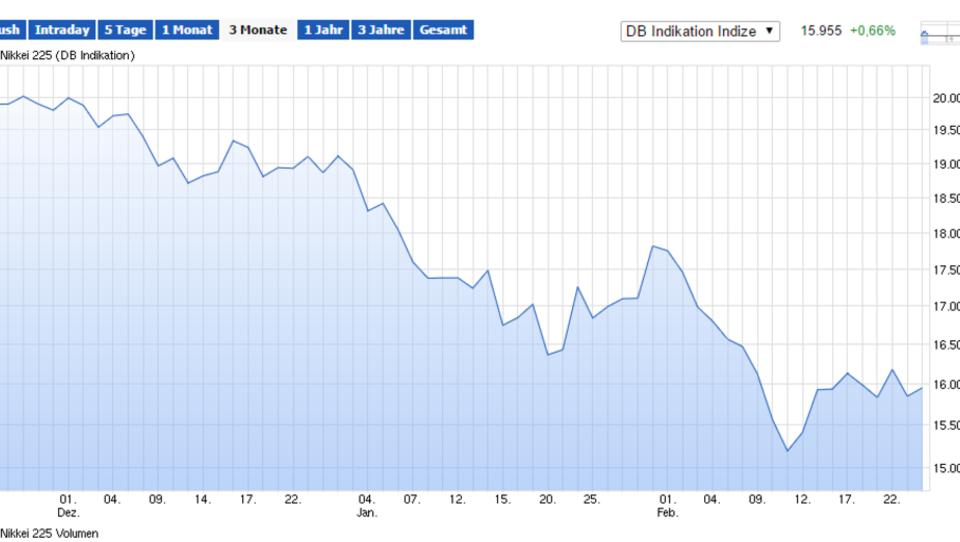 Asiens Börsen im Minus, Dax startet schwach