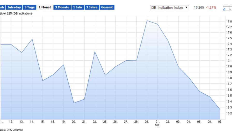 Börse in Tokio bricht fünf Prozent ein