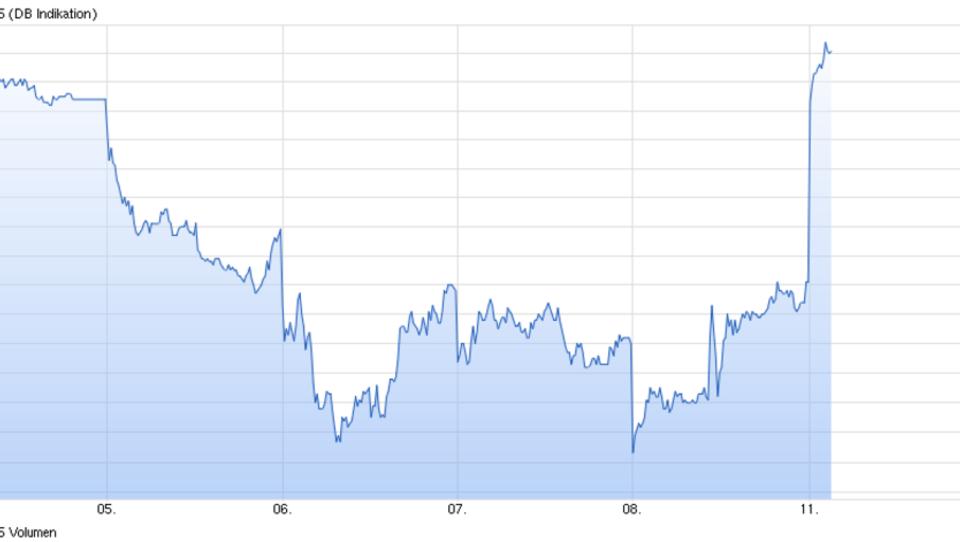 Börsen starten weltweit mit Gewinnen in die Handelswoche
