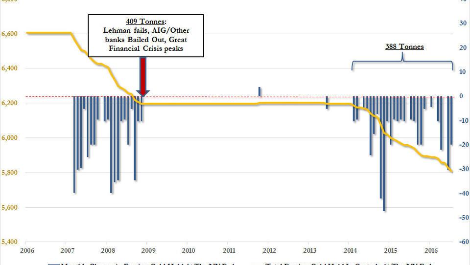 Zentralbanken ziehen ihr Gold aus Lager der Federal Reserve ab