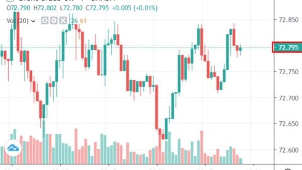 Bank of America: Neue Schifffahrtsregeln könnten Ölpreise antreiben