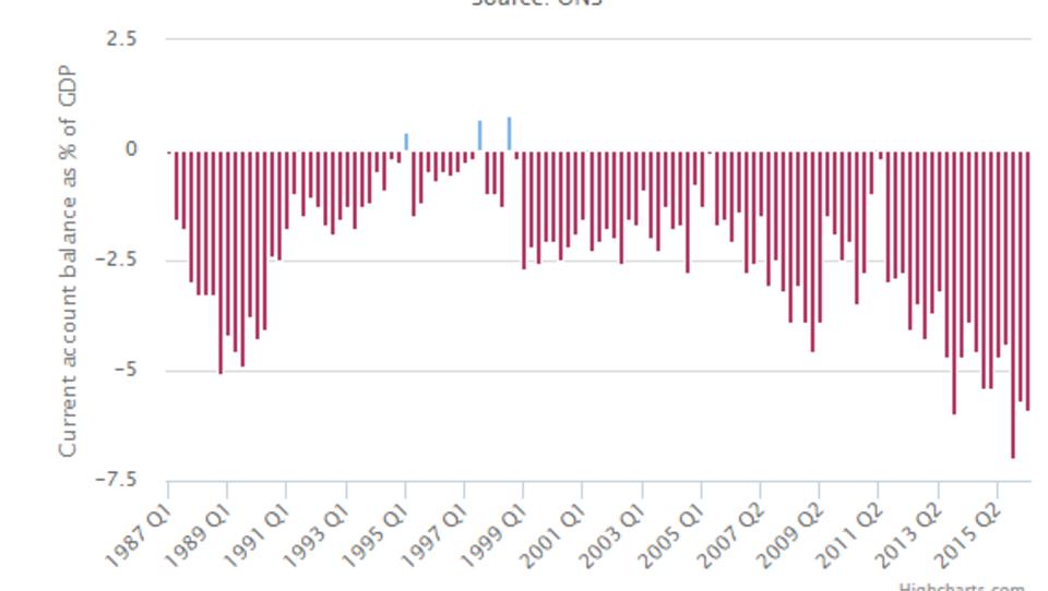 Status des Britischen Pfund als Weltwährung in Gefahr