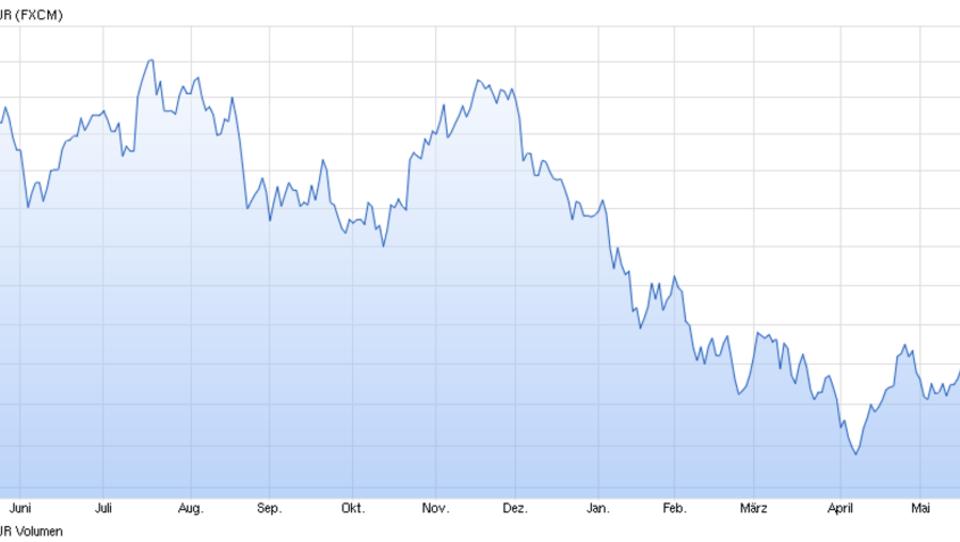 Britischem Pfund droht Status-Verlust als Welt-Währung