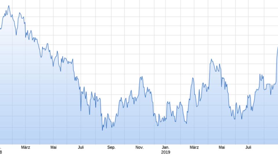 Platin holt mit starkem Preisanstieg zu Gold und Silber auf