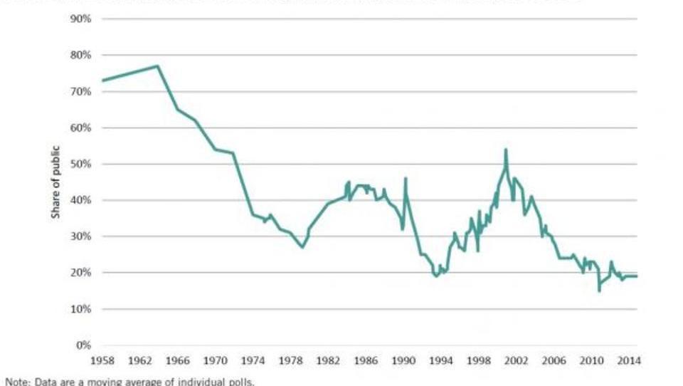 Harvard enthüllt die nackte Wahrheit über die US-Wirtschaft